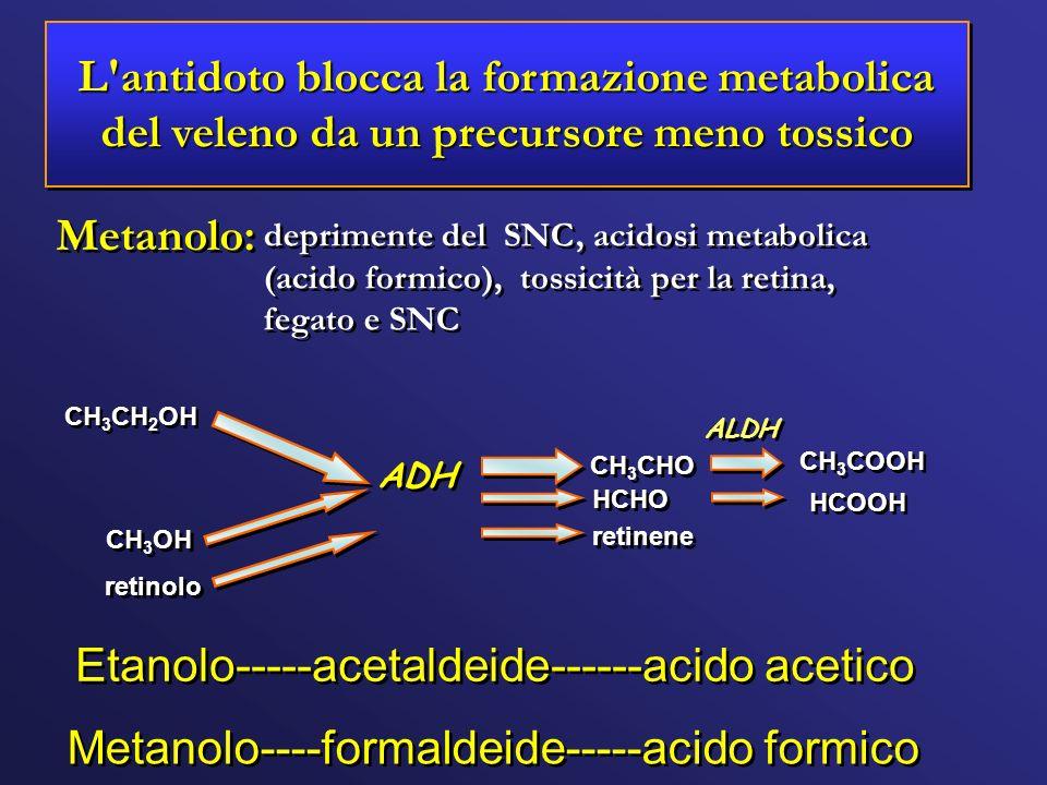 L'antidoto blocca la formazione metabolica del veleno da un precursore meno tossico deprimente del SNC, acidosi metabolica (acido formico), tossicità