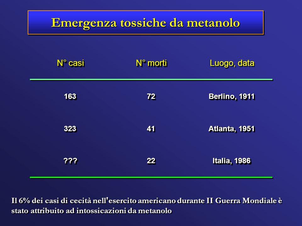 Emergenza tossiche da metanolo Italia, 1986 2222?????? Atlanta, 1951 4141323323 Berlino, 1911 7272163163 Luogo, data N° morti N° casi Il 6% dei casi d