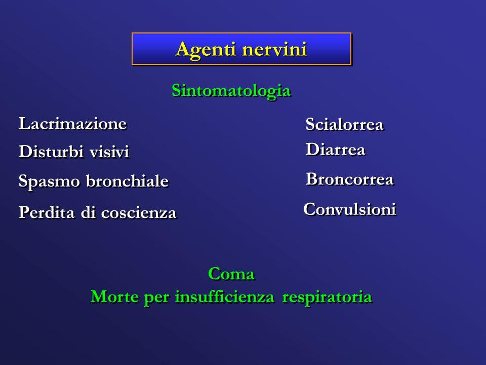 Agenti nervini Sintomatologia Lacrimazione Scialorrea Disturbi visivi Diarrea Broncorrea Convulsioni Coma Morte per insufficienza respiratoria Coma Mo