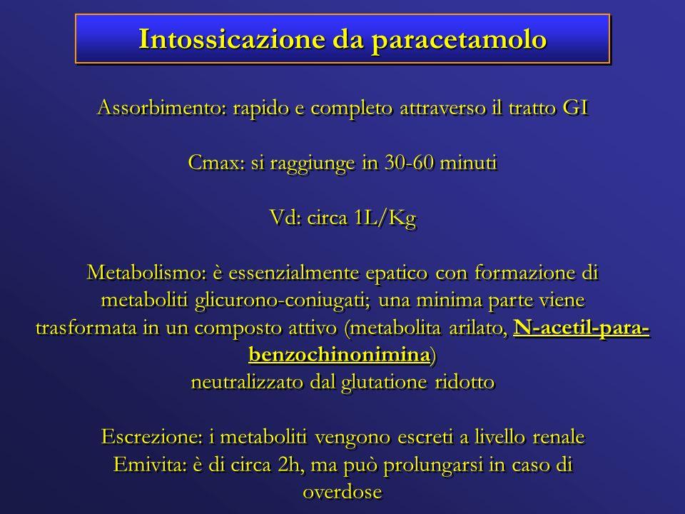 Intossicazione da paracetamolo Assorbimento: rapido e completo attraverso il tratto GI Cmax: si raggiunge in 30-60 minuti Vd: circa 1L/Kg Metabolismo: