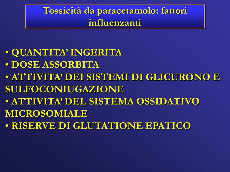 Tossicità da paracetamolo: fattori influenzanti QUANTITA INGERITA DOSE ASSORBITA ATTIVITA DEI SISTEMI DI GLICURONO E SULFOCONIUGAZIONE ATTIVITA DEL SI