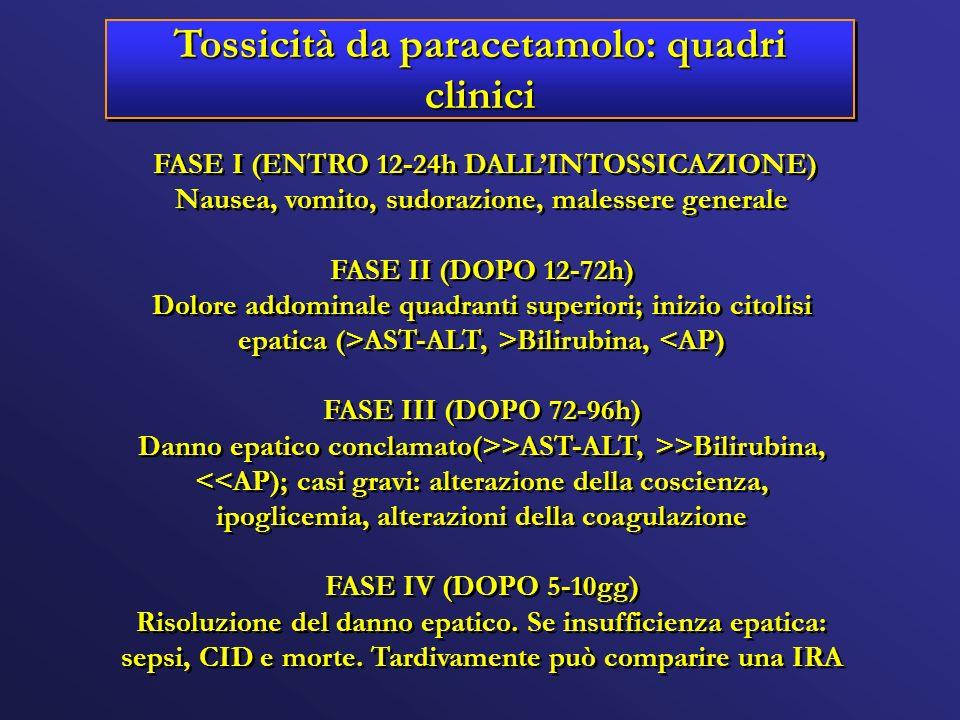 Tossicità da paracetamolo: quadri clinici FASE I (ENTRO 12-24h DALLINTOSSICAZIONE) Nausea, vomito, sudorazione, malessere generale FASE II (DOPO 12-72