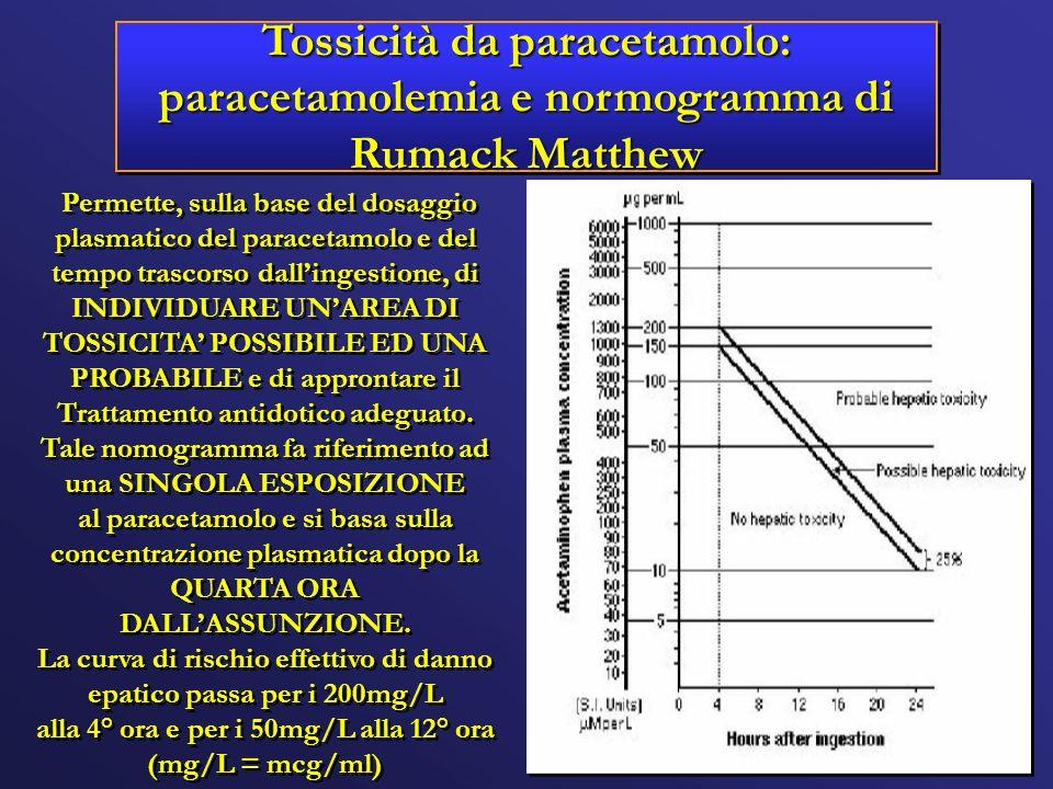 Tossicità da paracetamolo: paracetamolemia e normogramma di Rumack Matthew Permette, sulla base del dosaggio plasmatico del paracetamolo e del tempo t