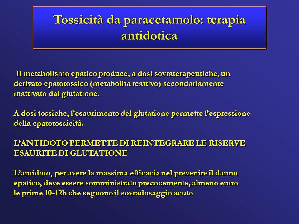 Tossicità da paracetamolo: terapia antidotica Il metabolismo epatico produce, a dosi sovraterapeutiche, un derivato epatotossico (metabolita reattivo)