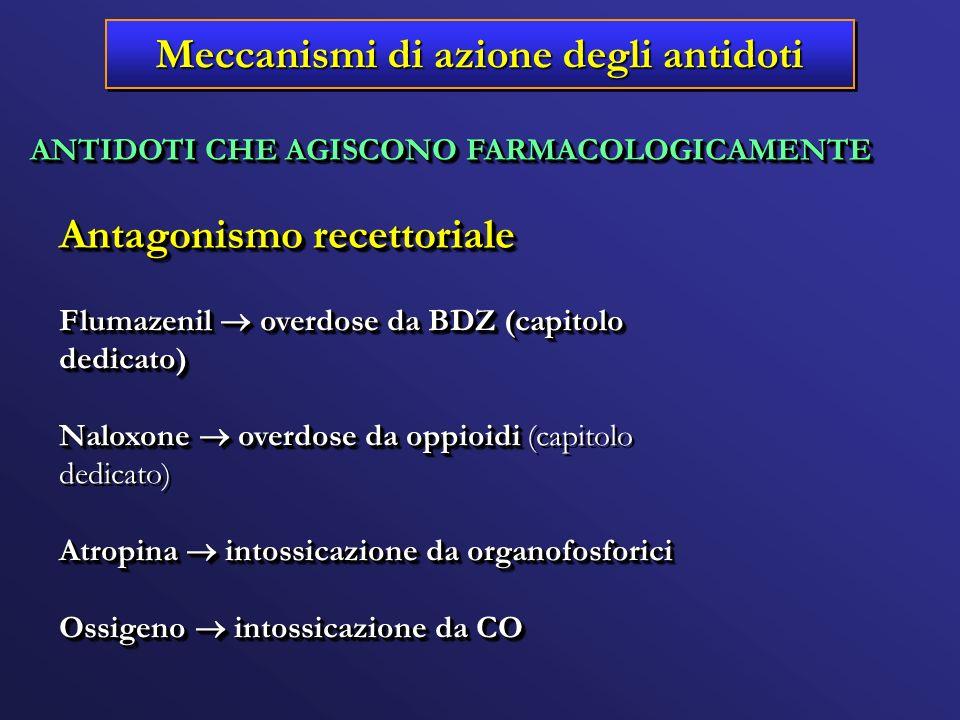 ANTIDOTI CHE AGISCONO FARMACOLOGICAMENTE Antagonismo recettoriale Flumazenil overdose da BDZ (capitolo dedicato) Naloxone overdose da oppioidi Naloxon