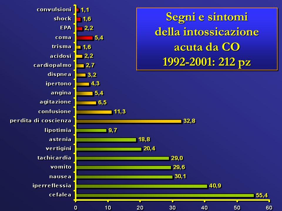 Segni e sintomi della intossicazione acuta da CO 1992-2001: 212 pz Segni e sintomi della intossicazione acuta da CO 1992-2001: 212 pz