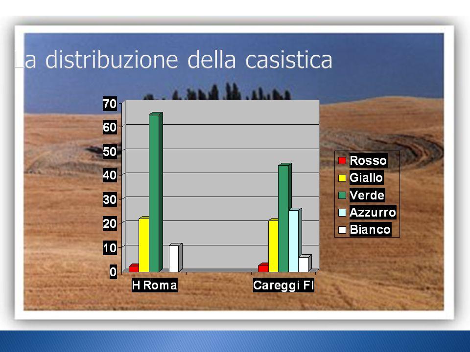 Toscana e Italia: diversi perch é : Attenzione all utenza, distribuzione della casistica territorio diverso dall ospedale per situazione ed obiettivi