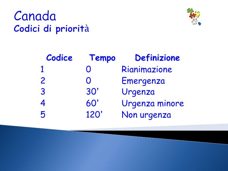 Canada Codici di priorit à CodiceTempoDefinizione 10 Rianimazione 20 Emergenza 330 Urgenza 460 Urgenza minore 5120 Non urgenza