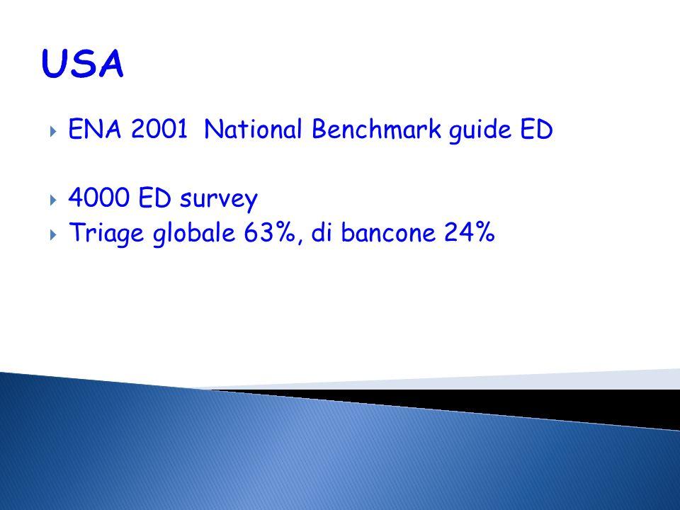 USA ENA 2001 National Benchmark guide ED 4000 ED survey Triage globale 63%, di bancone 24%