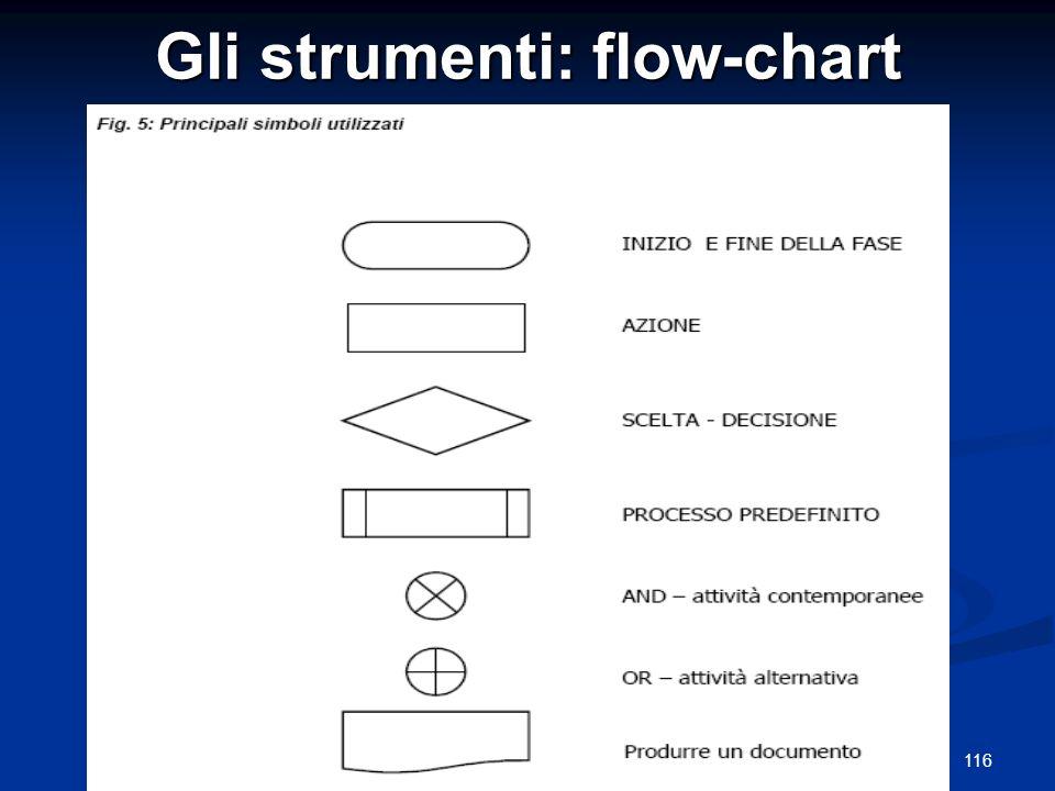 116Guido Marzuoli Gli strumenti: flow-chart