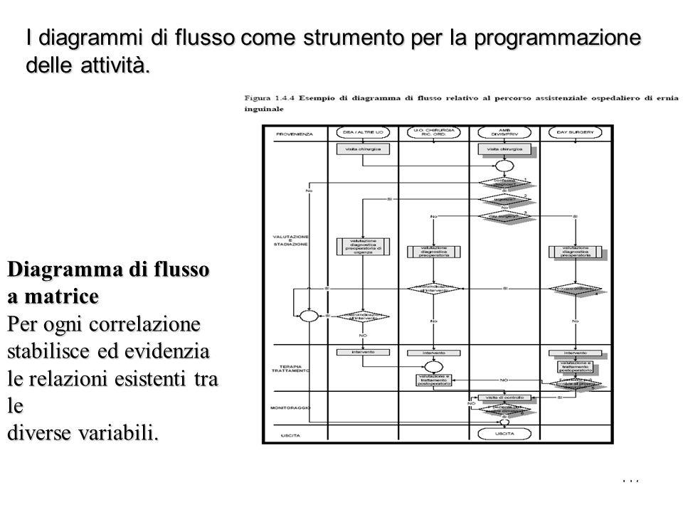 Guido Marzuoli 117 I diagrammi di flusso come strumento per la programmazione delle attività. Diagramma di flusso a matrice Per ogni correlazione stab