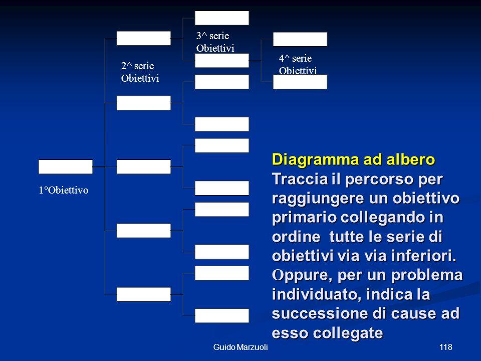 118Guido Marzuoli Diagramma ad albero Traccia il percorso per raggiungere un obiettivo primario collegando in ordine tutte le serie di obiettivi via v