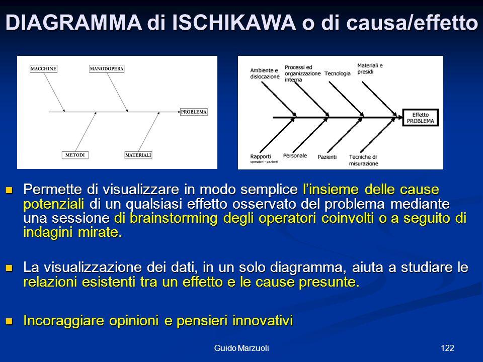 122Guido Marzuoli DIAGRAMMA di ISCHIKAWA o di causa/effetto Permette di visualizzare in modo semplice linsieme delle cause potenziali di un qualsiasi