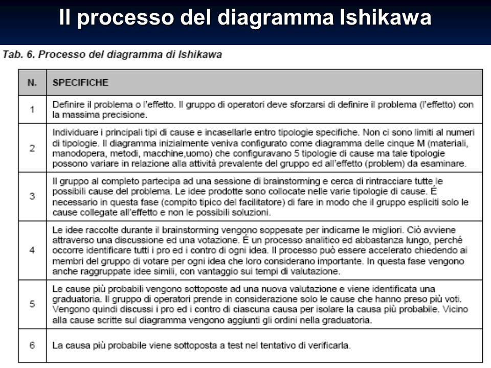 123Guido Marzuoli Il processo del diagramma Ishikawa