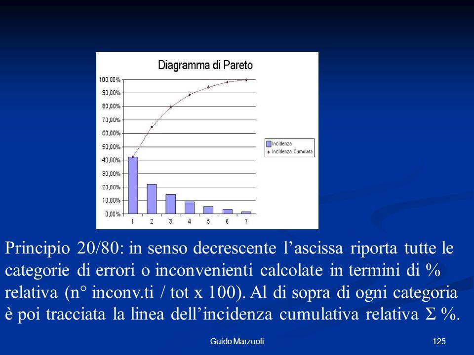 125Guido Marzuoli Principio 20/80: in senso decrescente lascissa riporta tutte le categorie di errori o inconvenienti calcolate in termini di % relati