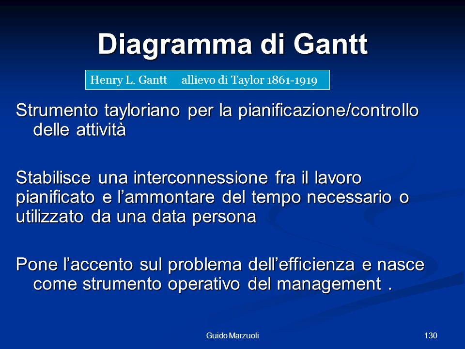 130Guido Marzuoli Diagramma di Gantt Strumento tayloriano per la pianificazione/controllo delle attività Stabilisce una interconnessione fra il lavoro