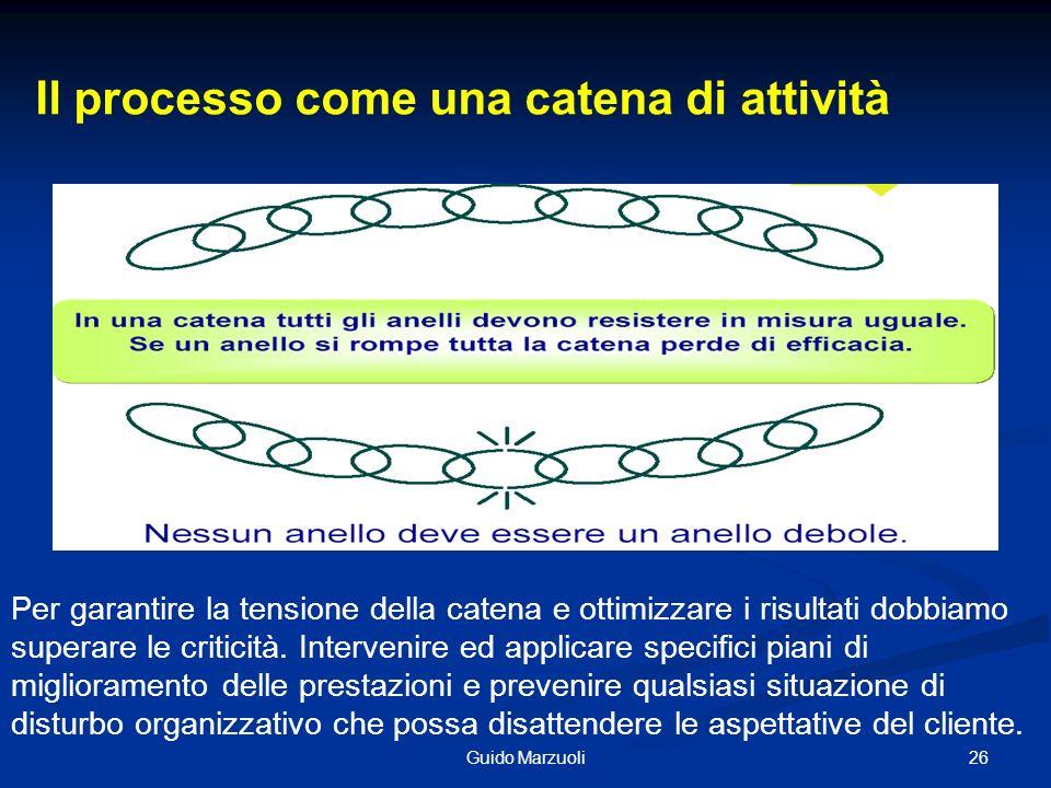 26Guido Marzuoli Il processo come una catena di attività Per garantire la tensione della catena e ottimizzare i risultati dobbiamo superare le critici
