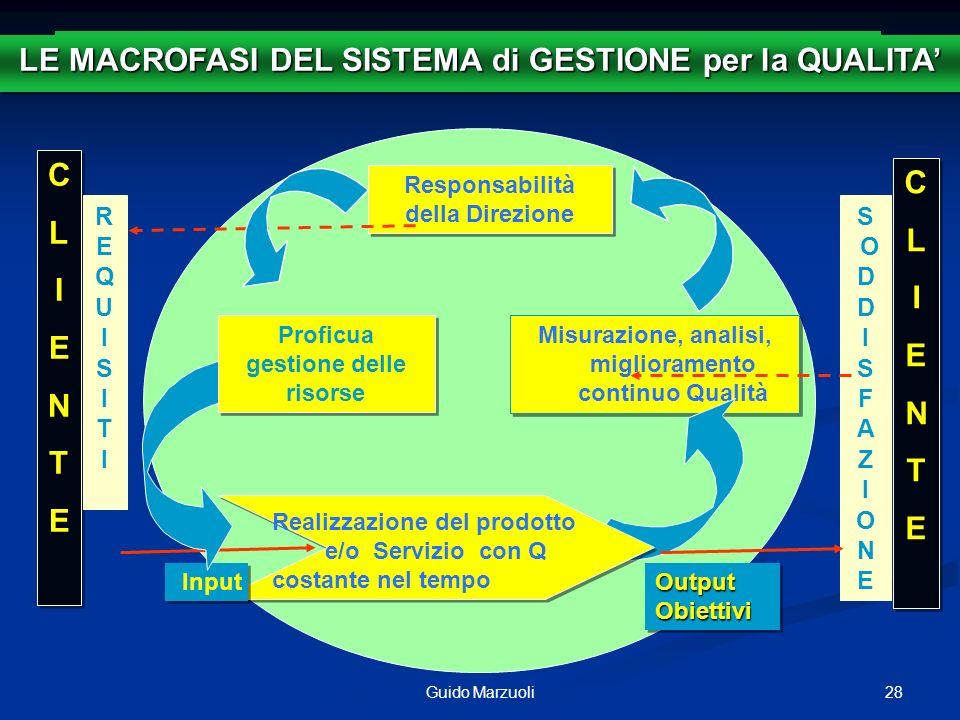 28Guido Marzuoli Output Obiettivi Misurazione, analisi, miglioramento continuo Qualità SISTEMA di GESTIONE per la QUALITA Responsabilità della Direzio