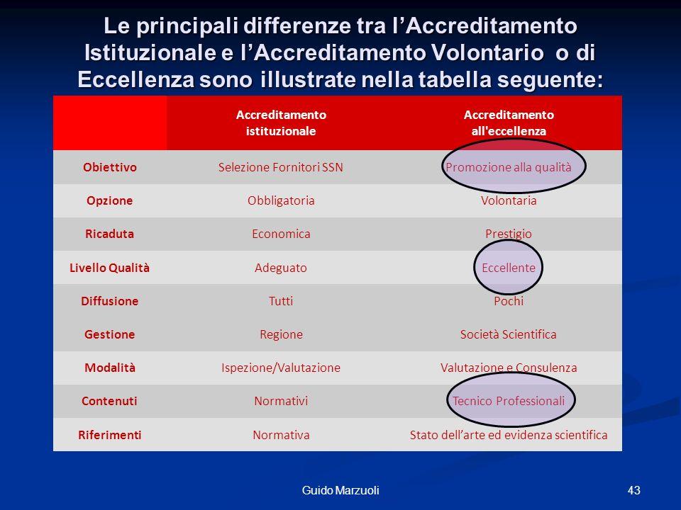 Le principali differenze tra lAccreditamento Istituzionale e lAccreditamento Volontario o di Eccellenza sono illustrate nella tabella seguente: Accred
