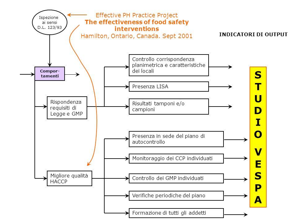 Ispezione ai sensi D.L. 123/93 Rispondenza requisiti di Legge e GMP Migliore qualità HACCP Compor- tamenti Controllo corrispondenza planimetrica e car