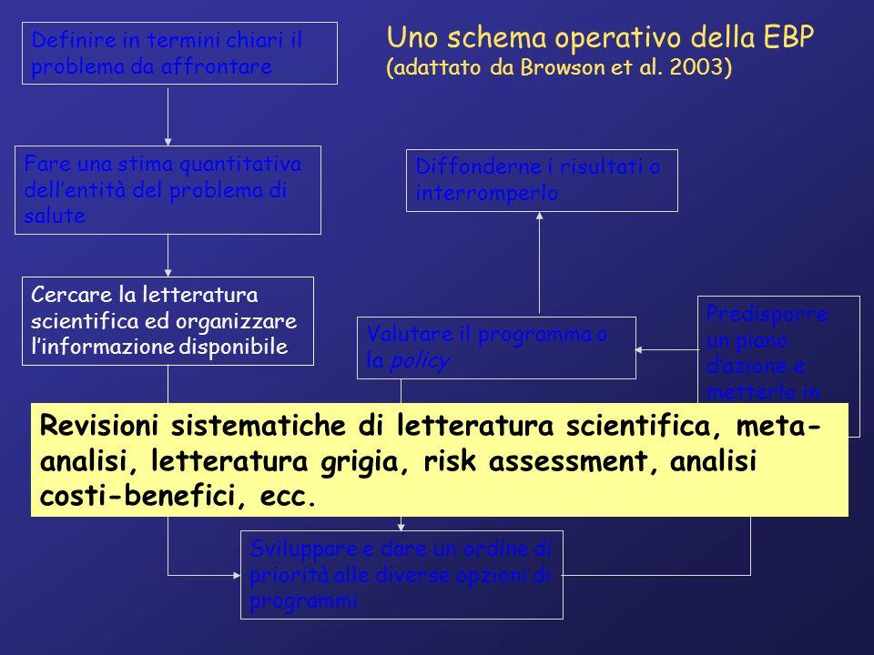 Linee-Guida Raccomandazione 1Raccomandazione 2Raccomandazione 3Raccomandazione n Letteratura scientifica e grigia Consenso tra esperti Operatori sul campo