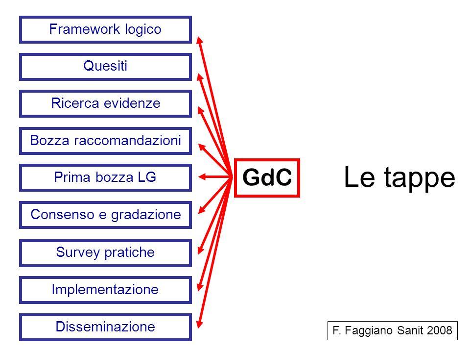 Le tappe Framework logico Quesiti Ricerca evidenze Bozza raccomandazioni Prima bozza LG Consenso e gradazione Survey pratiche Implementazione Dissemin