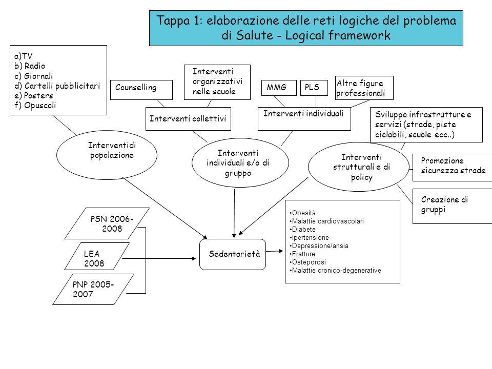 Obesità Malattie cardiovascolari Diabete Ipertensione Depressione/ansia Fratture Osteporosi Malattie cronico-degenerative Tappa 1: elaborazione delle