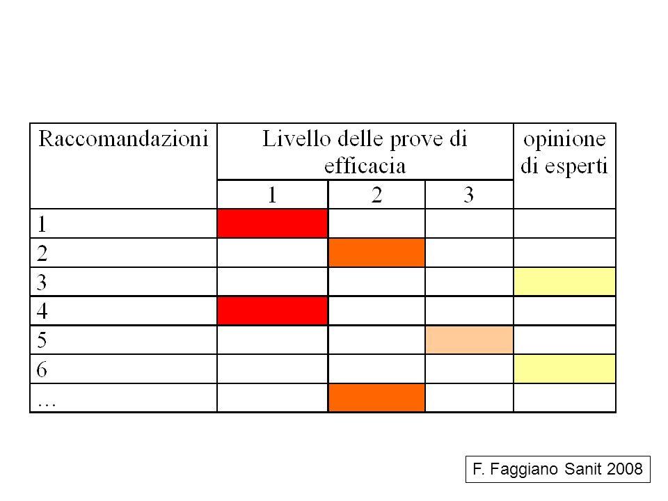 F. Faggiano Sanit 2008