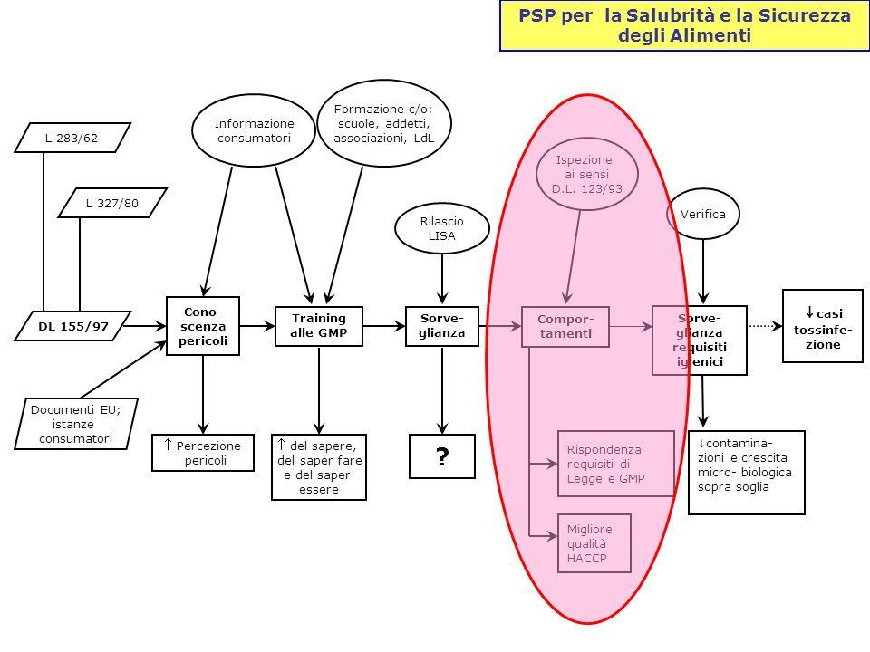 L 283/62 DL 155/97 L 327/80 del sapere, del saper fare e del saper essere Ispezione ai sensi D.L. 123/93 Rispondenza requisiti di Legge e GMP Migliore