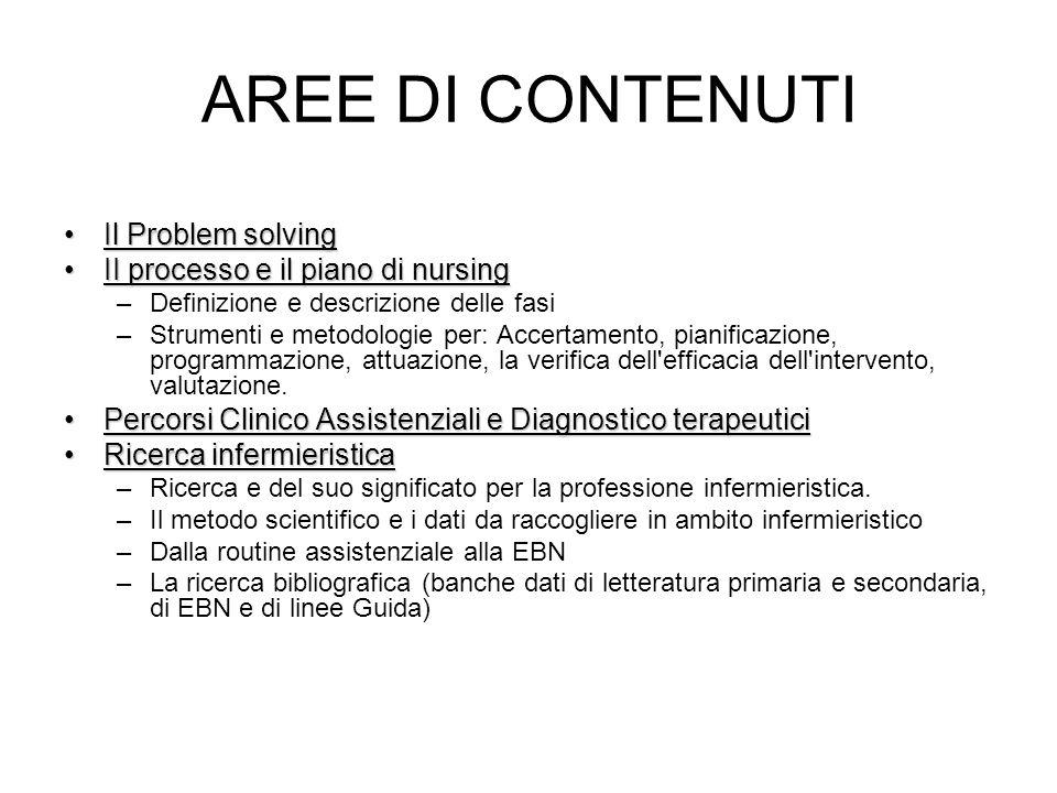 Bibliografia P.C.Motta, Introduzione alle scienze infermieristiche,ed Carocci R.