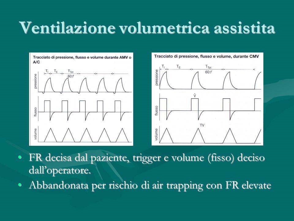 Ventilazione volumetrica assistita FR decisa dal paziente, trigger e volume (fisso) deciso dalloperatore.FR decisa dal paziente, trigger e volume (fis