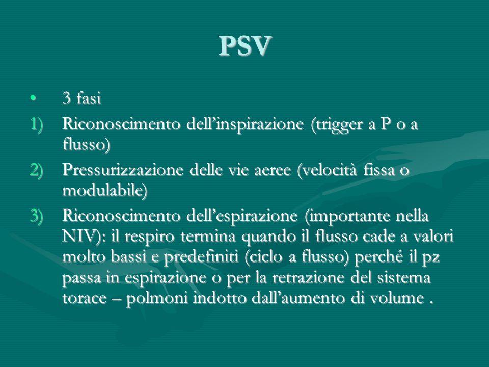 PSV 3 fasi3 fasi 1)Riconoscimento dellinspirazione (trigger a P o a flusso) 2)Pressurizzazione delle vie aeree (velocità fissa o modulabile) 3)Riconos