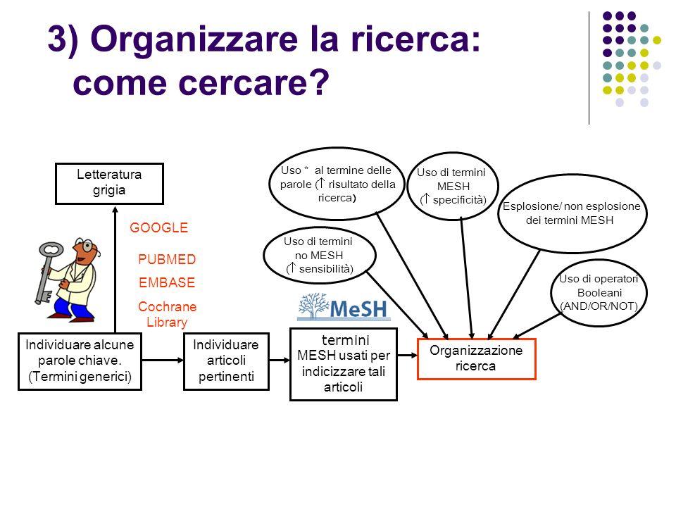 3) Organizzare la ricerca: come cercare? Individuare alcune parole chiave. (Termini generici) GOOGLE Letteratura grigia PUBMED EMBASE Cochrane Library