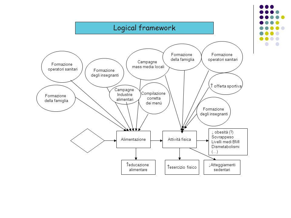 Banche dati elettroniche Il database da interrogare dipende da: - Tipologia di studi da includere - Argomenti della ricerca
