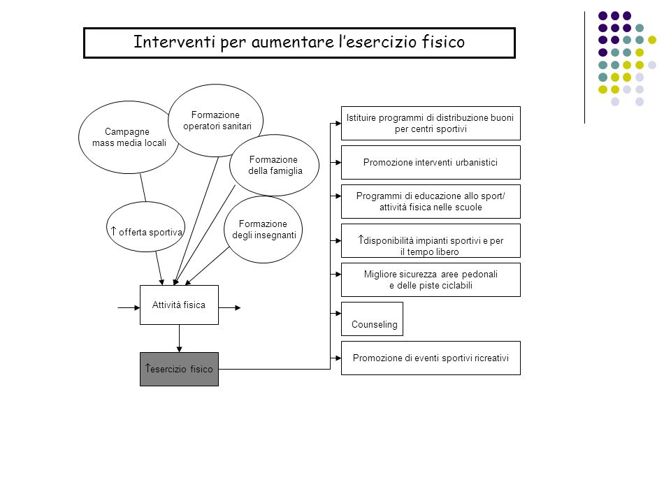 Google (www.google.it): che ha il pregio di indicizzare i documenti in formato pdf e ppt.