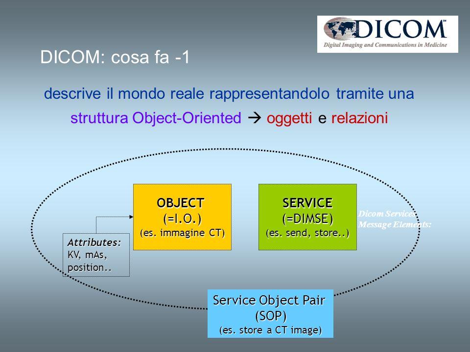 DICOM: cosa fa -1 descrive il mondo reale rappresentandolo tramite una struttura Object-Oriented oggetti e relazioni SERVICE(=DIMSE) (es. send, store.