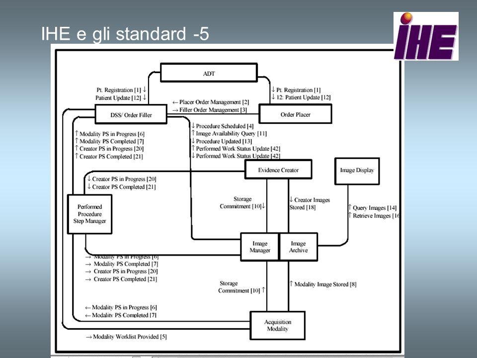 IHE e gli standard -5