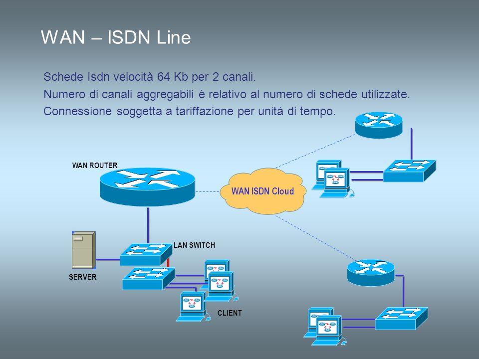 WAN – ISDN Line WAN ISDN Cloud SERVER CLIENT LAN SWITCH WAN ROUTER Schede Isdn velocità 64 Kb per 2 canali. Numero di canali aggregabili è relativo al