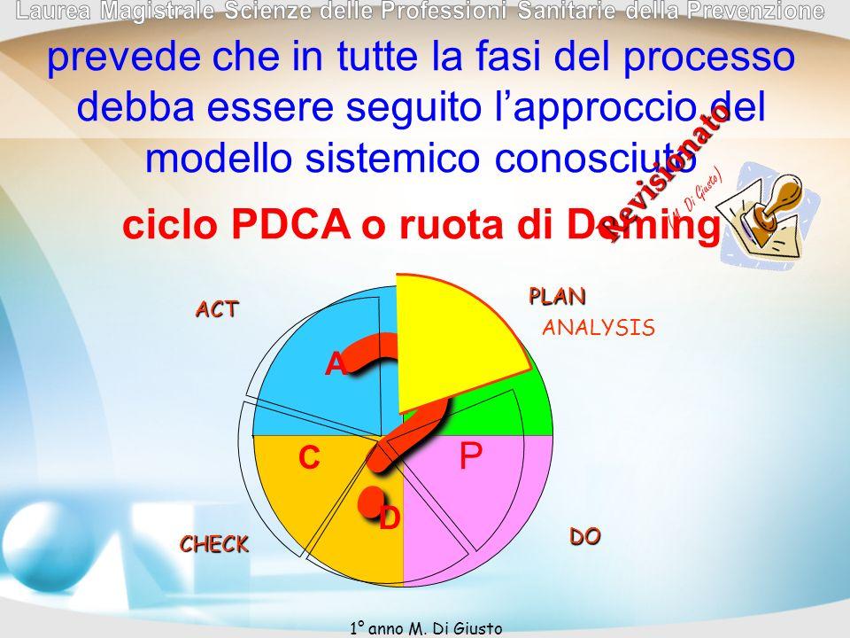 PLANDO CHECK ACT ?? prevede che in tutte la fasi del processo debba essere seguito lapproccio del modello sistemico conosciuto ciclo PDCA o ruota di D