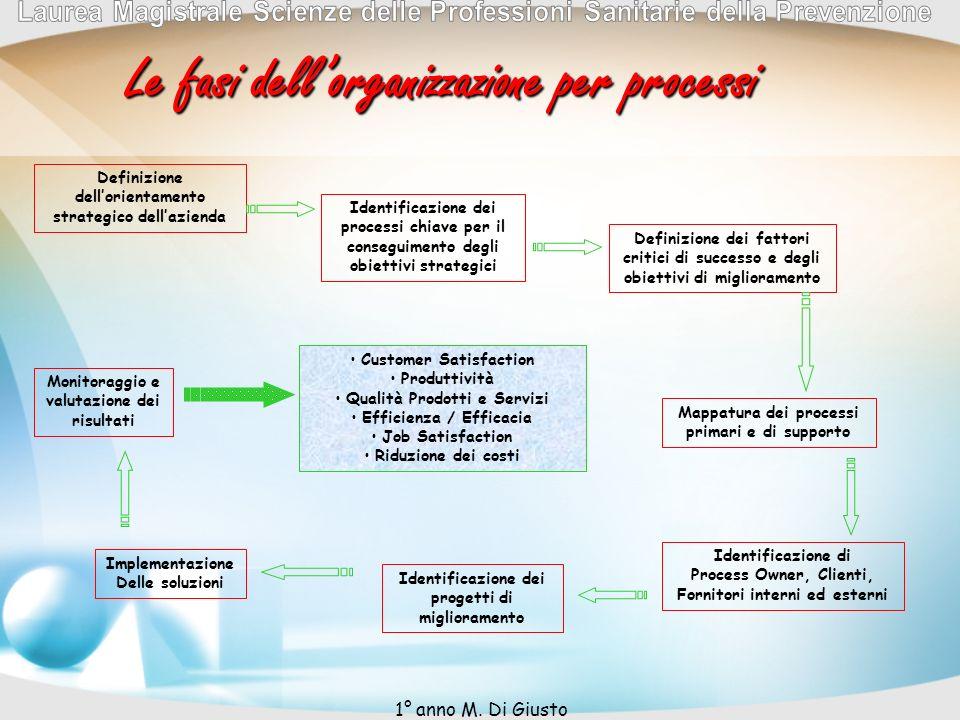 Definizione dellorientamento strategico dellazienda Identificazione dei processi chiave per il conseguimento degli obiettivi strategici Definizione de