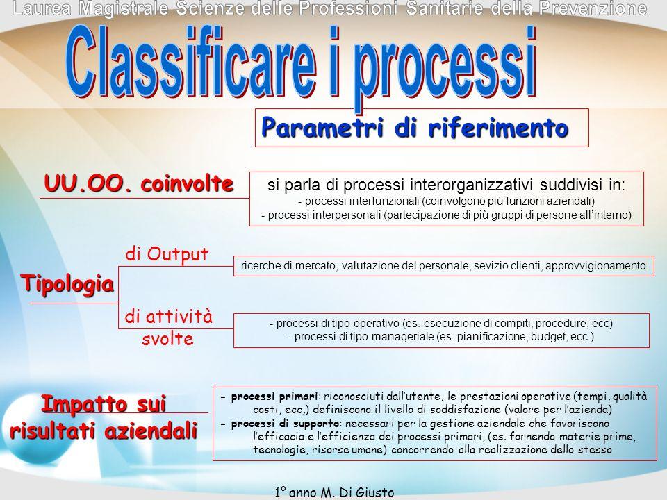 Parametri di riferimento si parla di processi interorganizzativi suddivisi in: - processi interfunzionali (coinvolgono più funzioni aziendali) - proce