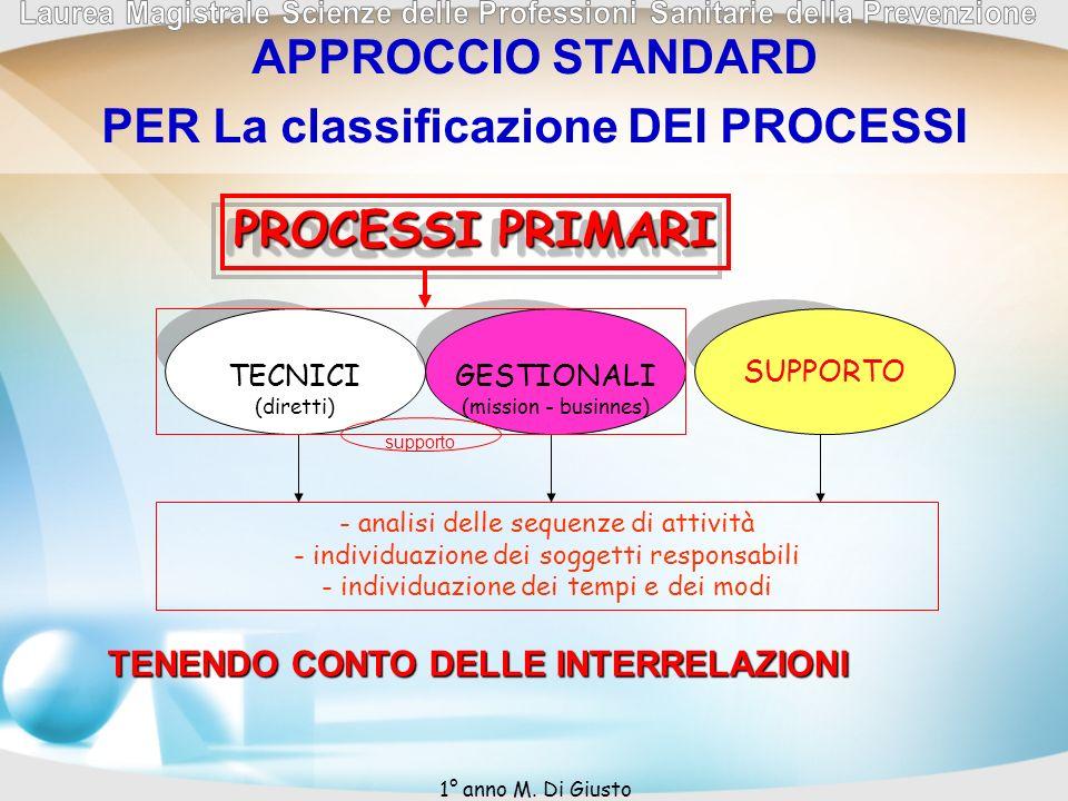 APPROCCIO STANDARD PER La classificazione DEI PROCESSI - analisi delle sequenze di attività - individuazione dei soggetti responsabili - individuazion