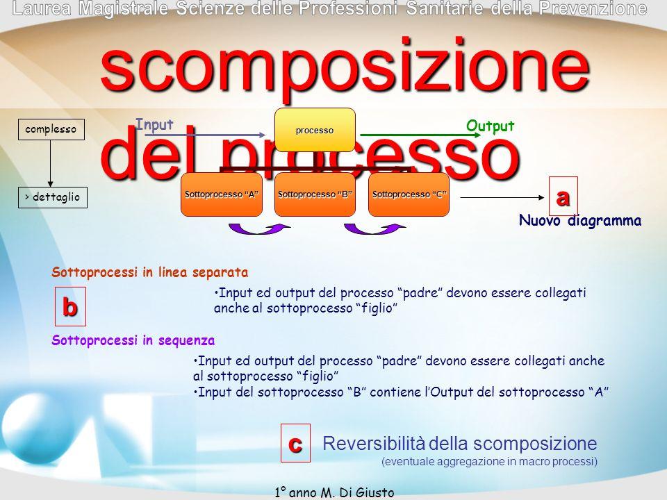 scomposizione del processo processo Sottoprocesso A Sottoprocesso B Sottoprocesso C Nuovo diagramma Input ed output del processo padre devono essere c