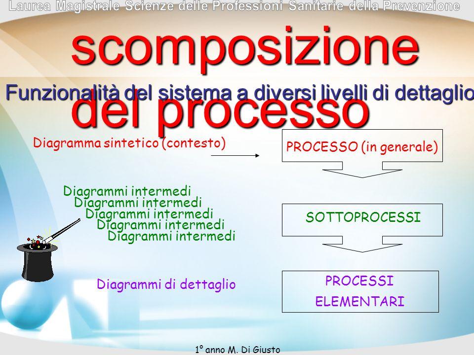 scomposizione del processo Funzionalità del sistema a diversi livelli di dettaglio Diagramma sintetico (contesto) Diagrammi intermedi Diagrammi di det