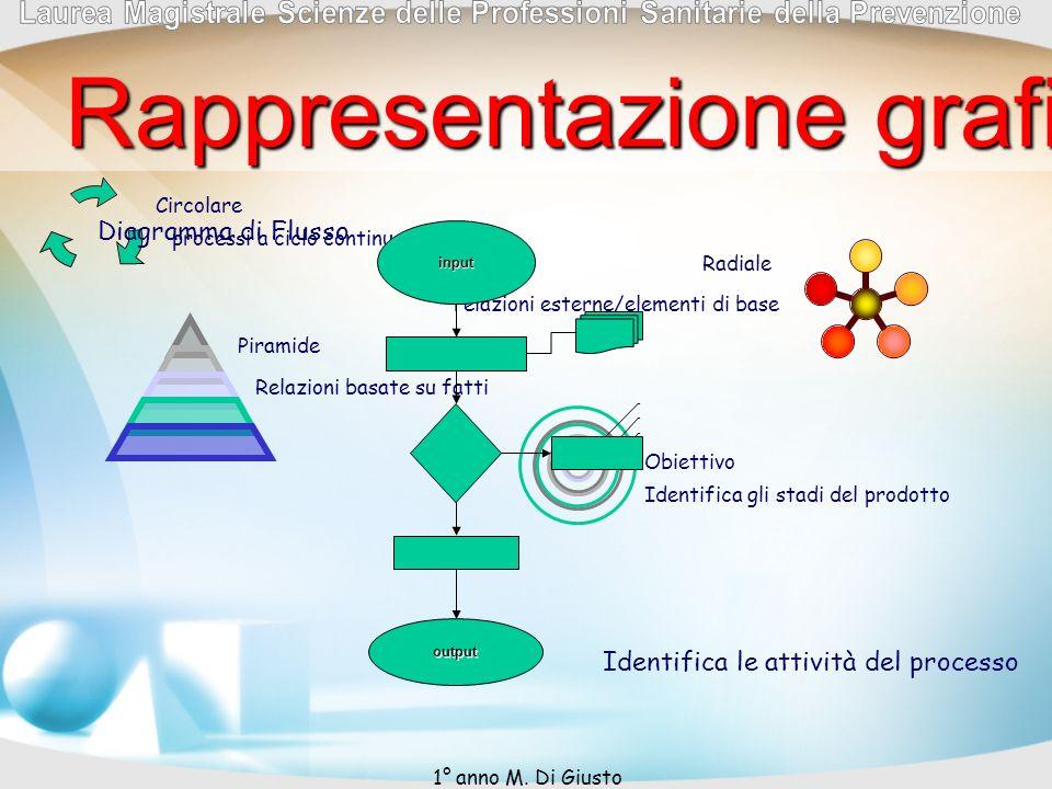 Rappresentazione grafica del processo Circolare processi a ciclo continuo Radiale relazioni esterne/elementi di base Piramide Relazioni basate su fatt