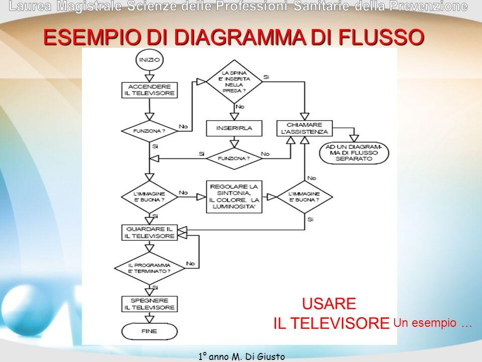 ESEMPIO DI DIAGRAMMA DI FLUSSO USARE IL TELEVISORE Un esempio … 1° anno M. Di Giusto