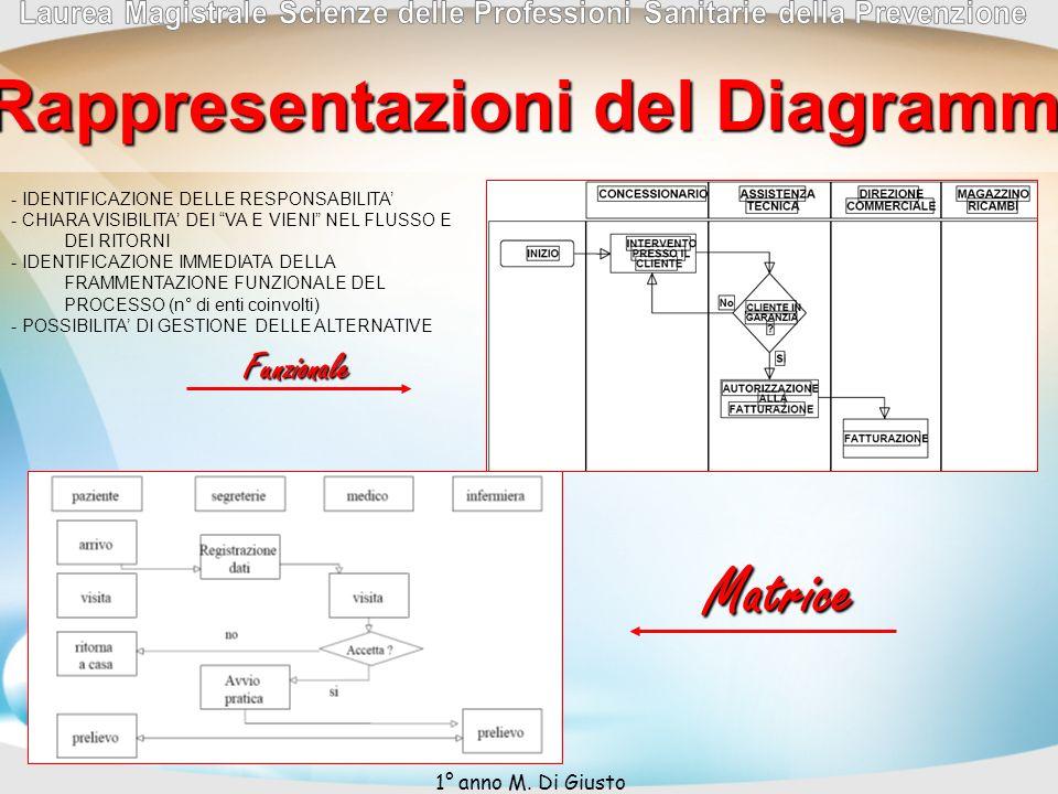 - IDENTIFICAZIONE DELLE RESPONSABILITA - CHIARA VISIBILITA DEI VA E VIENI NEL FLUSSO E DEI RITORNI - IDENTIFICAZIONE IMMEDIATA DELLA FRAMMENTAZIONE FUNZIONALE DEL PROCESSO (n° di enti coinvolti) - POSSIBILITA DI GESTIONE DELLE ALTERNATIVE Matrice Possibili Rappresentazioni del Diagrammi di Flusso Funzionale 1° anno M.
