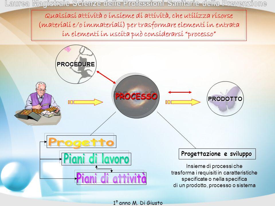 PROCESSO PROCEDURE PRODOTTO Progettazione e sviluppo Insieme di processi che trasforma i requisiti in caratteristiche specificate o nella specifica di