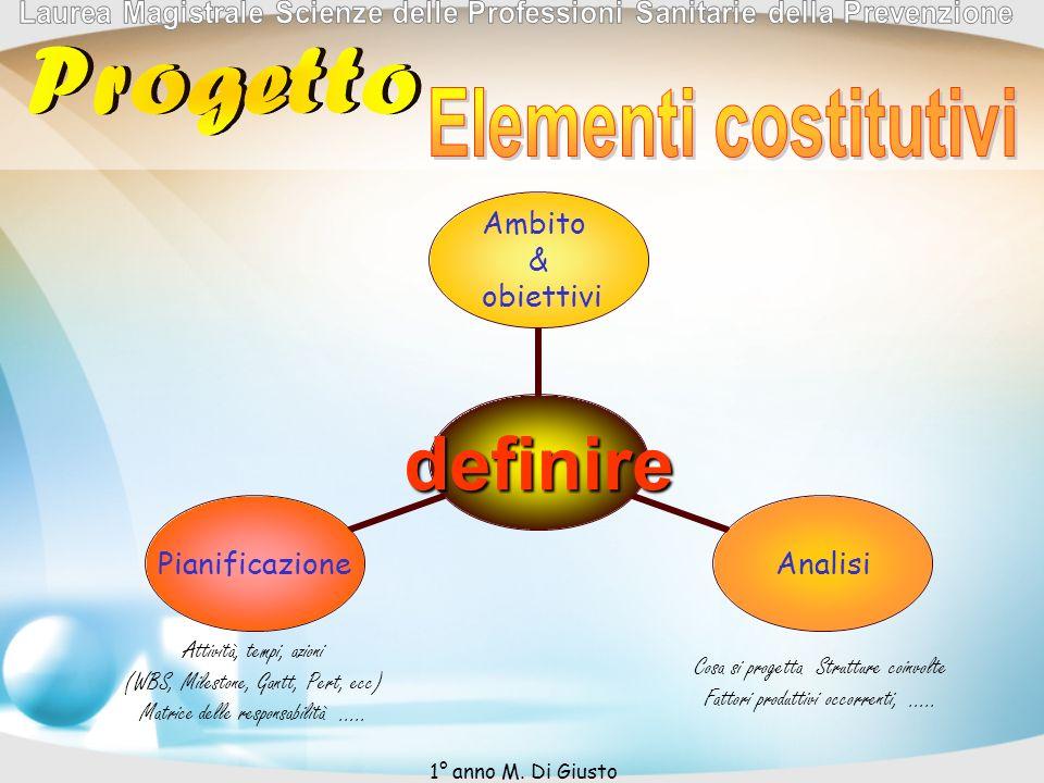 Cosa si progetta Strutture coinvolte Fattori produttivi occorrenti, …..