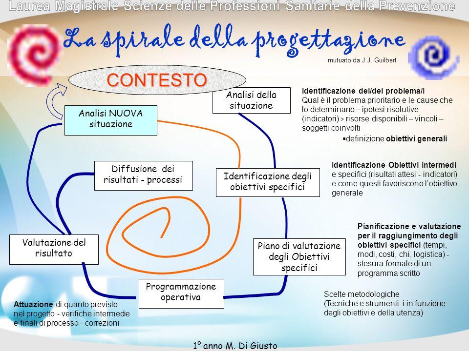 La spirale della progettazione Analisi della situazione Identificazione del/dei problema/i Qual è il problema prioritario e le cause che lo determinan